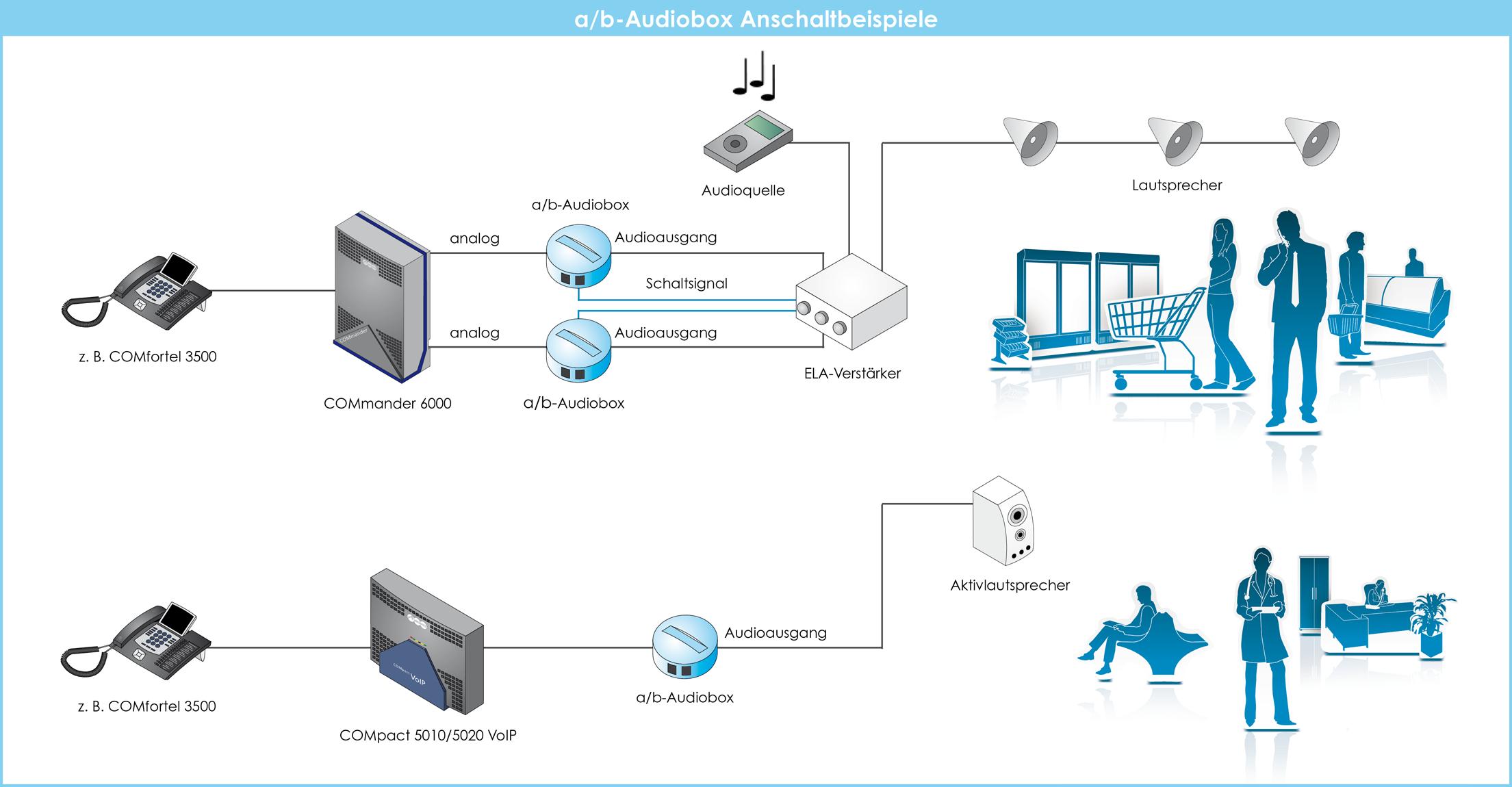 ISDN Telefon mit Intercom Funktion - COMpact 5010/5020 VoIP ...
